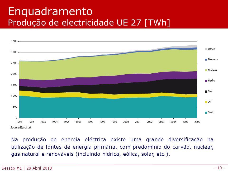 Enquadramento Produção de electricidade UE 27 [TWh]
